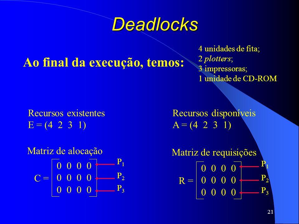 21 Deadlocks Recursos existentes E = (4 2 3 1) Recursos disponíveis A = (4 2 3 1) C = 0 0 Matriz de alocação P1P1 P2P2 P3P3 R = 0 0 Matriz de requisiç
