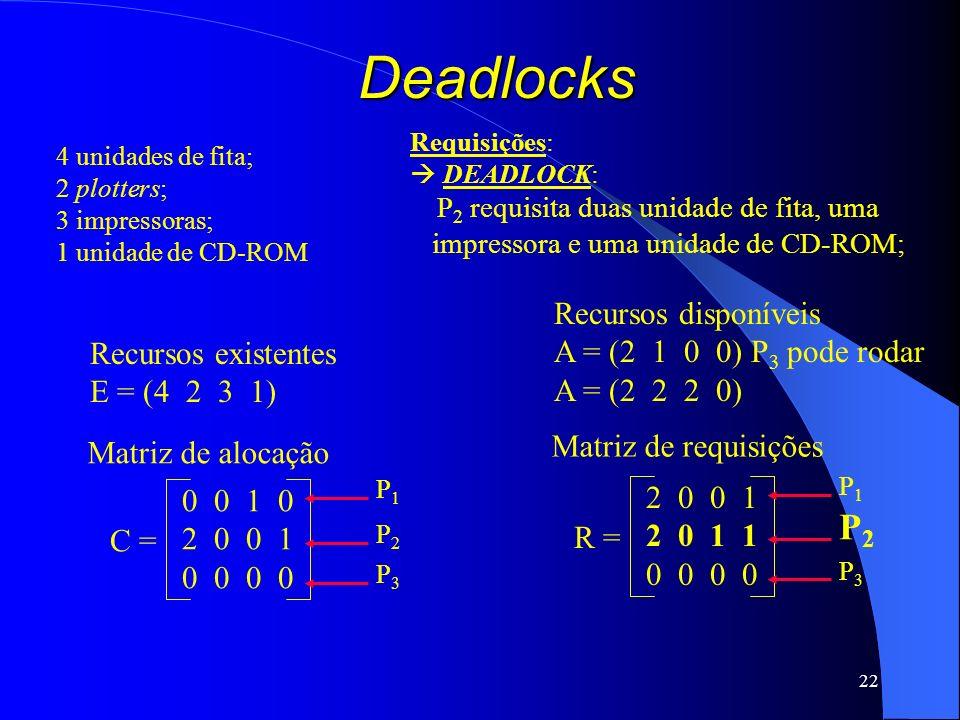 22 Deadlocks Recursos existentes E = (4 2 3 1) Recursos disponíveis A = (2 1 0 0) P 3 pode rodar A = (2 2 2 0) Requisições: DEADLOCK: P 2 requisita du