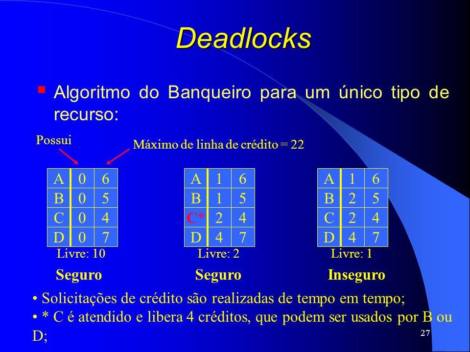 27 Deadlocks Algoritmo do Banqueiro para um único tipo de recurso: A C D B 0 0 0 0 6 4 7 5 A C* D B 1 2 4 1 6 4 7 5 A C D B 1 2 4 2 6 4 7 5 Máximo de