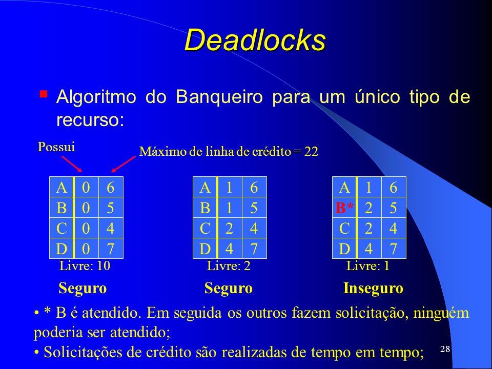28 Deadlocks Algoritmo do Banqueiro para um único tipo de recurso: A C D B 0 0 0 0 6 4 7 5 A C D B 1 2 4 1 6 4 7 5 A C D B* 1 2 4 2 6 4 7 5 Máximo de