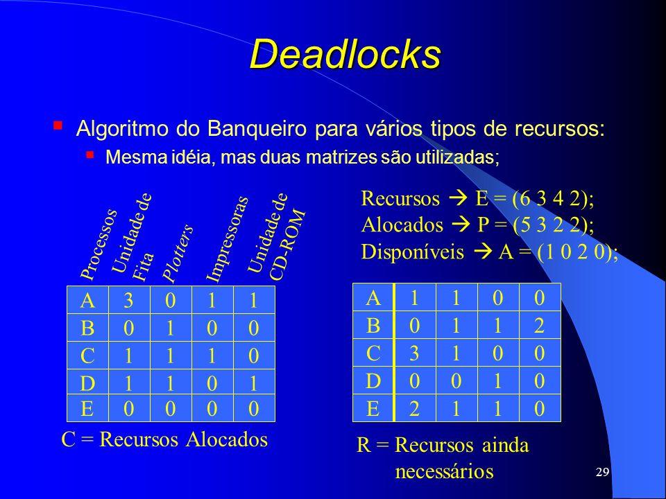 29 Deadlocks Algoritmo do Banqueiro para vários tipos de recursos: Mesma idéia, mas duas matrizes são utilizadas; C = Recursos Alocados Processos Unid
