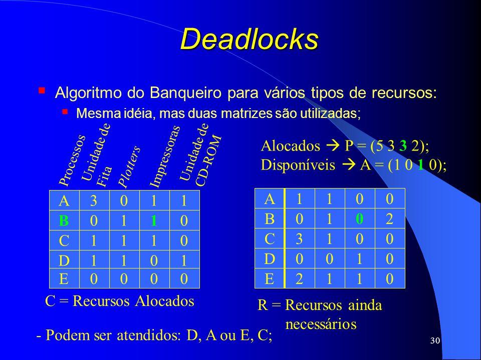 30 Deadlocks Algoritmo do Banqueiro para vários tipos de recursos: Mesma idéia, mas duas matrizes são utilizadas; C = Recursos Alocados Processos Unid