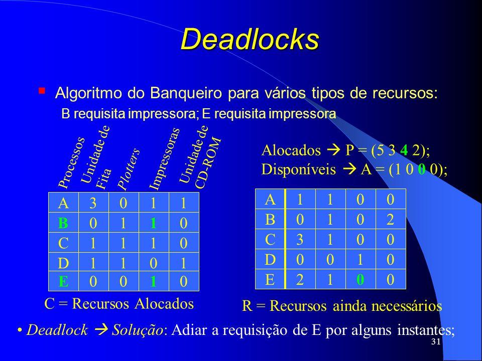 31 Deadlocks Algoritmo do Banqueiro para vários tipos de recursos: B requisita impressora; E requisita impressora C = Recursos Alocados Processos Unid