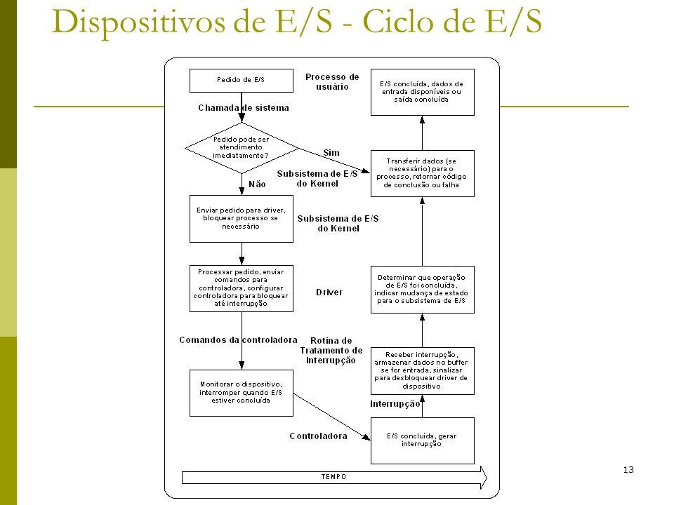 13 Dispositivos de E/S - Ciclo de E/S