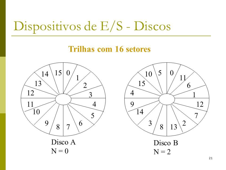 21 Dispositivos de E/S - Discos Disco A N = 0 Disco B N = 2 Trilhas com 16 setores 0 1 2 3 6 78 9 11 12 13 15 4 5 10 14 0 11 6 1 2 138 3 9 4 15 5 12 7 14 10
