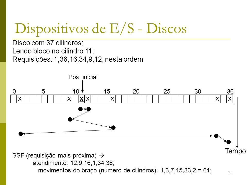 25 Dispositivos de E/S - Discos Disco com 37 cilindros; Lendo bloco no cilindro 11; Requisições: 1,36,16,34,9,12, nesta ordem XXXXXXX 05101520253036 Pos.