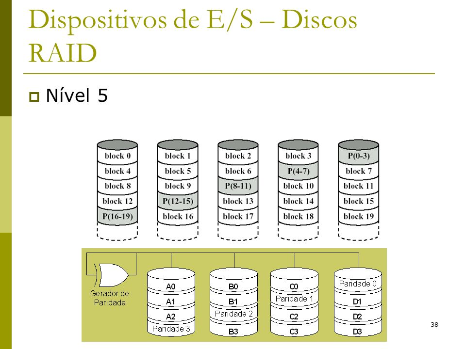 38 Dispositivos de E/S – Discos RAID Nível 5