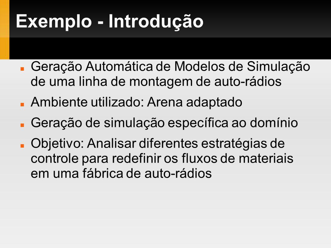 Exemplo - Introdução Geração Automática de Modelos de Simulação de uma linha de montagem de auto-rádios Ambiente utilizado: Arena adaptado Geração de