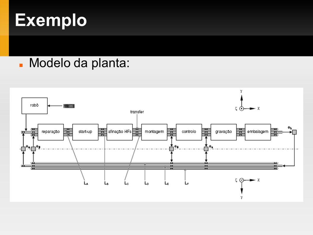 Modelo da planta: Exemplo
