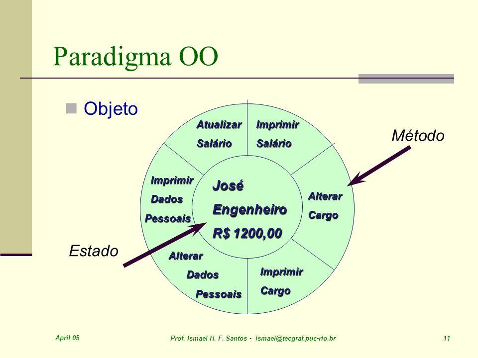 April 05 Prof. Ismael H. F. Santos - ismael@tecgraf.puc-rio.br 11 Paradigma OO Objeto Estado JoséEngenheiro R$ 1200,00 AtualizarSalárioImprimirSalário