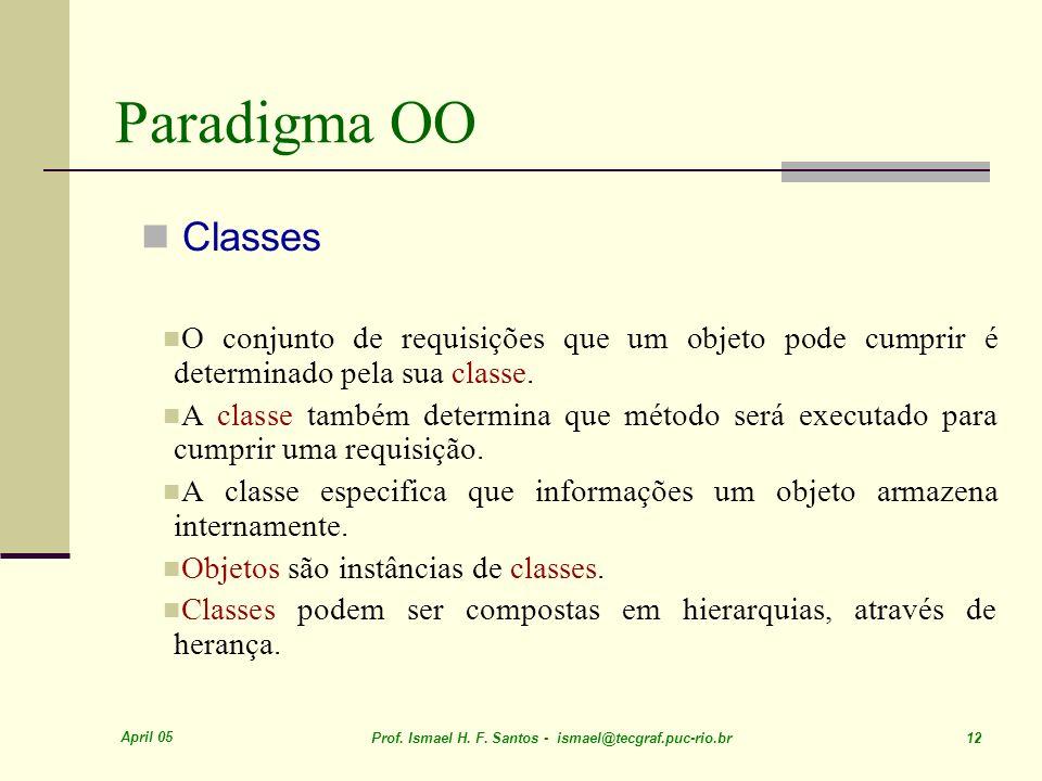 April 05 Prof. Ismael H. F. Santos - ismael@tecgraf.puc-rio.br 12 Paradigma OO Classes O conjunto de requisições que um objeto pode cumprir é determin