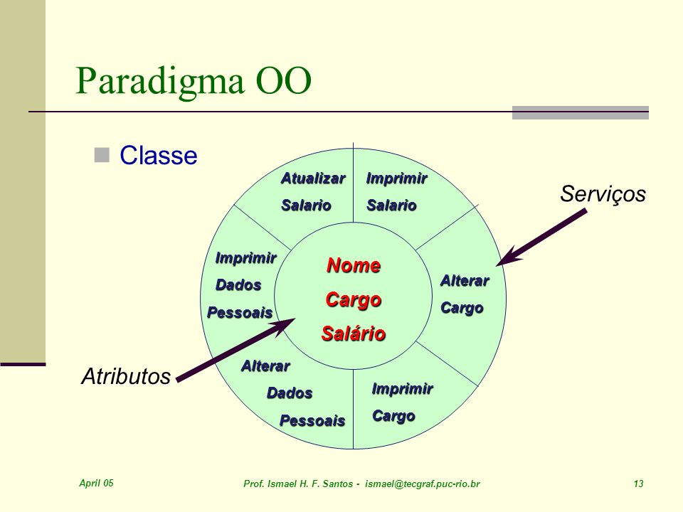 April 05 Prof. Ismael H. F. Santos - ismael@tecgraf.puc-rio.br 13 Paradigma OO Classe Atributos NomeCargoSalário AtualizarSalarioImprimirSalario Alter