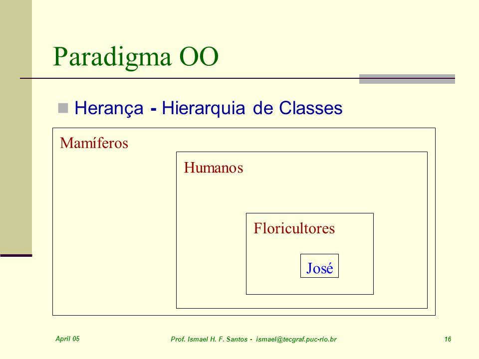 April 05 Prof. Ismael H. F. Santos - ismael@tecgraf.puc-rio.br 16 Paradigma OO Herança - Hierarquia de Classes Mamíferos Humanos Floricultores José
