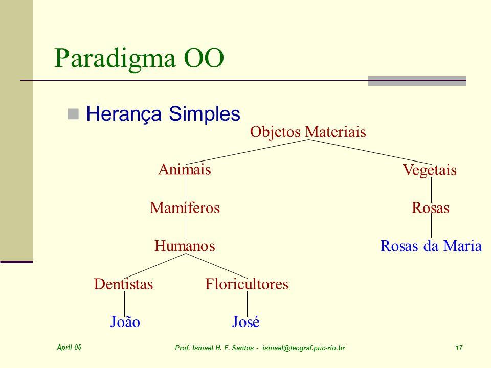 April 05 Prof. Ismael H. F. Santos - ismael@tecgraf.puc-rio.br 17 Paradigma OO Herança Simples Objetos Materiais Animais Mamíferos Humanos Floricultor