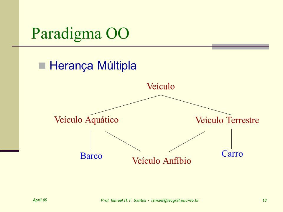 April 05 Prof. Ismael H. F. Santos - ismael@tecgraf.puc-rio.br 18 Paradigma OO Herança Múltipla Veículo Veículo Aquático Veículo Anfíbio Barco Veículo