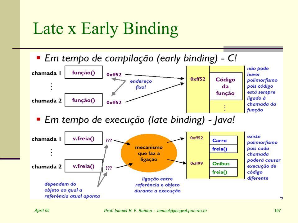 April 05 Prof. Ismael H. F. Santos - ismael@tecgraf.puc-rio.br 197 Late x Early Binding