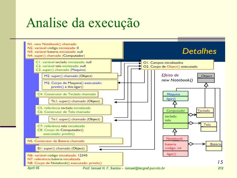 April 05 Prof. Ismael H. F. Santos - ismael@tecgraf.puc-rio.br 212 Analise da execução