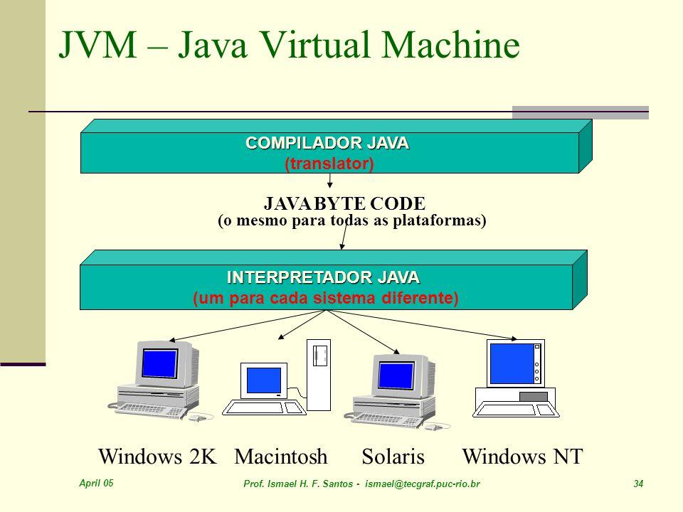 April 05 Prof. Ismael H. F. Santos - ismael@tecgraf.puc-rio.br 34 JVM – Java Virtual Machine Windows 2KMacintoshSolarisWindows NT COMPILADOR JAVA (tra