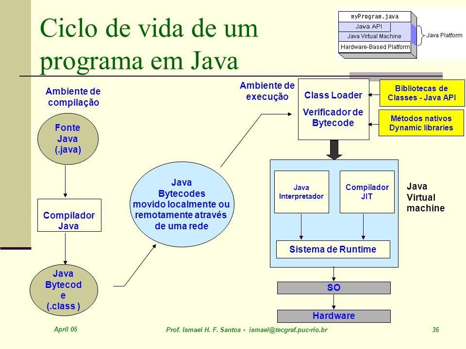 April 05 Prof. Ismael H. F. Santos - ismael@tecgraf.puc-rio.br 35 Java Bytecodes movido localmente ou remotamente através de uma rede Fonte Java (.jav