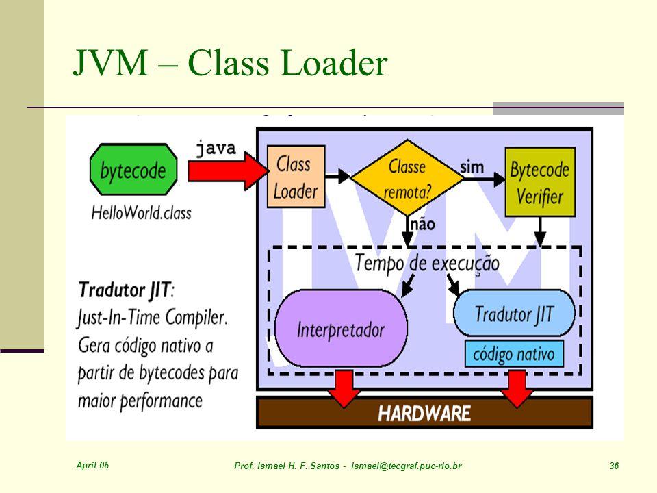 April 05 Prof. Ismael H. F. Santos - ismael@tecgraf.puc-rio.br 36 JVM – Class Loader