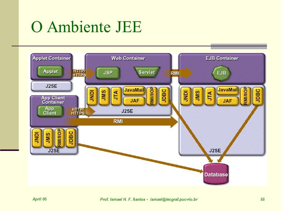 April 05 Prof. Ismael H. F. Santos - ismael@tecgraf.puc-rio.br 55 O Ambiente JEE