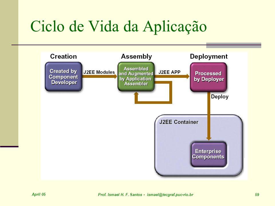 April 05 Prof. Ismael H. F. Santos - ismael@tecgraf.puc-rio.br 59 Ciclo de Vida da Aplicação