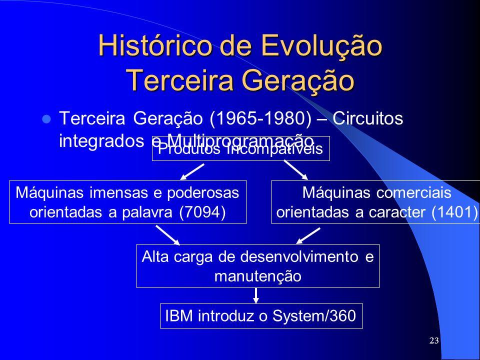 23 Histórico de Evolução Terceira Geração Terceira Geração (1965-1980) – Circuitos integrados e Multiprogramação Produtos Incompatíveis Máquinas imensas e poderosas orientadas a palavra (7094) Máquinas comerciais orientadas a caracter (1401) Alta carga de desenvolvimento e manutenção IBM introduz o System/360