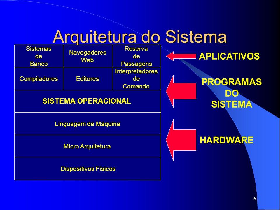 7 Arquitetura do Sistema Hardware: Diversas camadas – Dispositivos físicos: Circuitos (chips) Cabos Transistores Capacitores Memória Disco rígido etc...