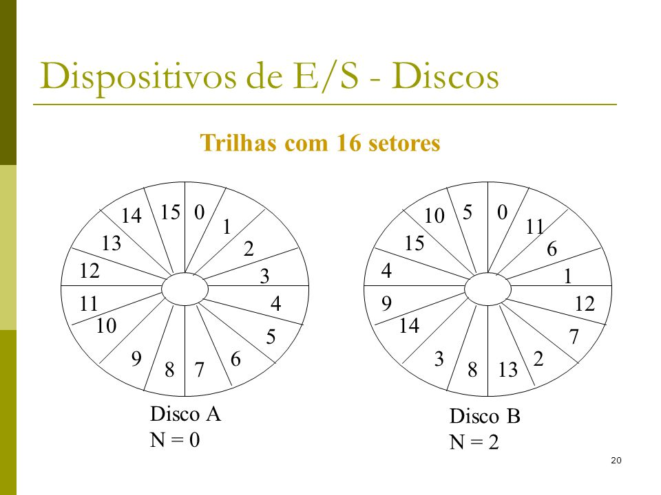 20 Dispositivos de E/S - Discos Disco A N = 0 Disco B N = 2 Trilhas com 16 setores 0 1 2 3 6 78 9 11 12 13 15 4 5 10 14 0 11 6 1 2 138 3 9 4 15 5 12 7