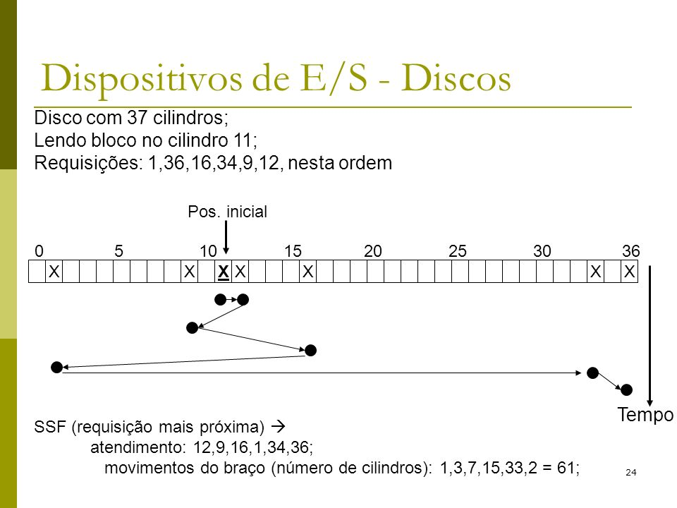 24 Dispositivos de E/S - Discos Disco com 37 cilindros; Lendo bloco no cilindro 11; Requisições: 1,36,16,34,9,12, nesta ordem XXXXXXX 05101520253036 P