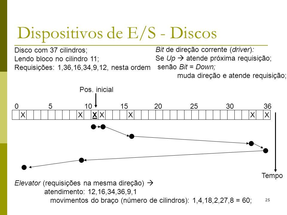 25 Dispositivos de E/S - Discos Disco com 37 cilindros; Lendo bloco no cilindro 11; Requisições: 1,36,16,34,9,12, nesta ordem XXXXXXX 05101520253036 P