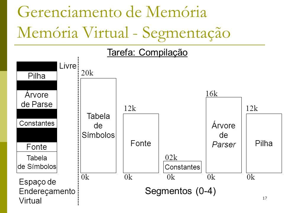 17 Gerenciamento de Memória Memória Virtual - Segmentação Pilha Árvore de Parse Livre Constantes Fonte Tabela de Símbolos Tarefa: Compilação Espaço de