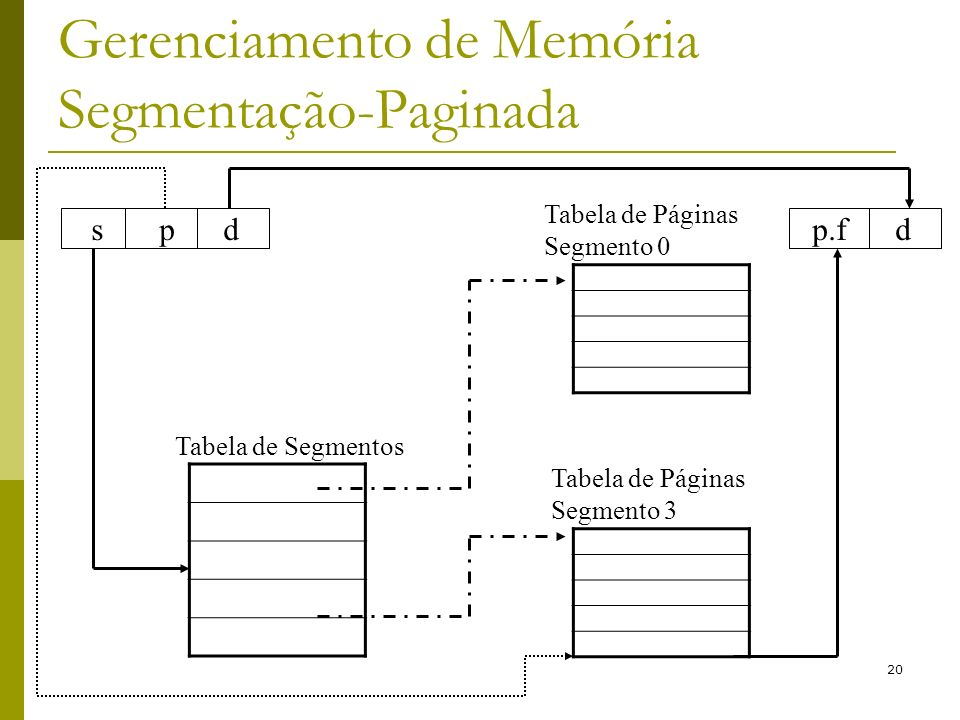 20 Gerenciamento de Memória Segmentação-Paginada s p d Tabela de Segmentos Tabela de Páginas Segmento 0 Tabela de Páginas Segmento 3 p.f d