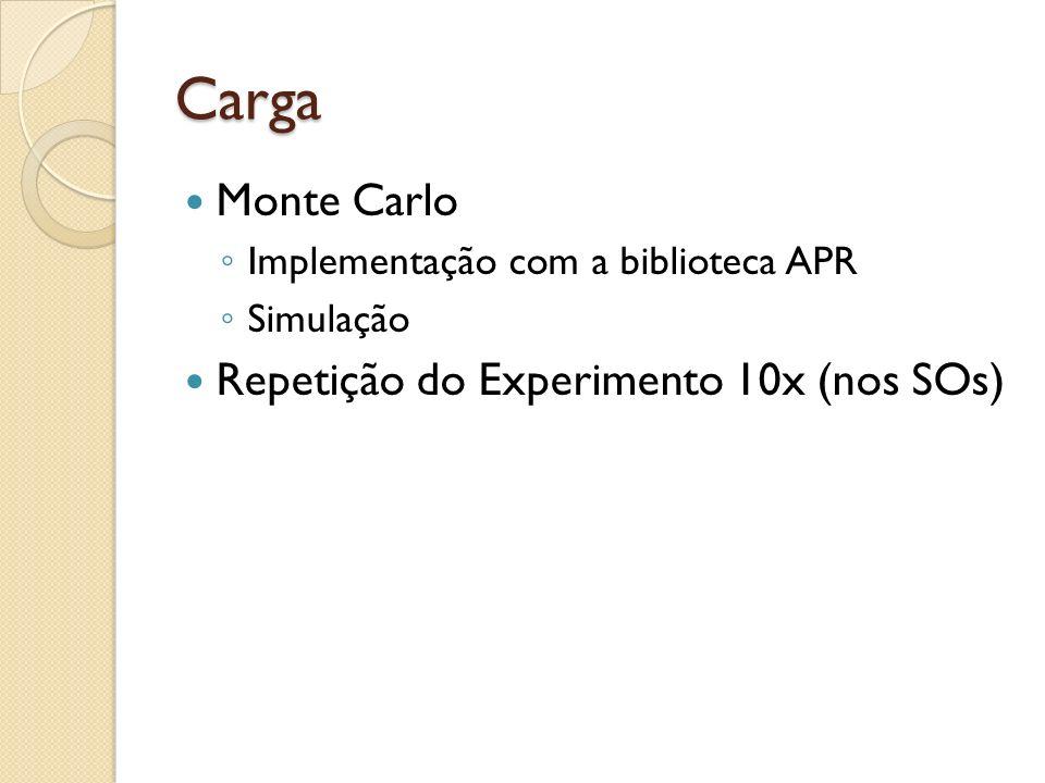 Carga Monte Carlo Implementação com a biblioteca APR Simulação Repetição do Experimento 10x (nos SOs)