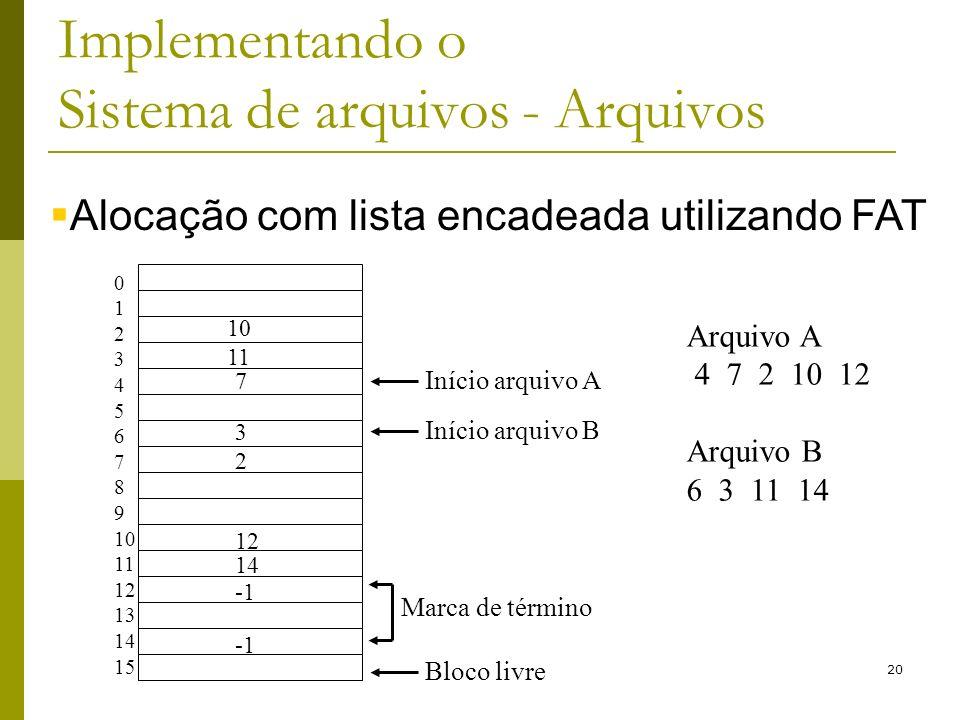 20 Implementando o Sistema de arquivos - Arquivos Alocação com lista encadeada utilizando FAT 0 1 2 3 4 5 6 7 8 9 10 11 12 13 14 15 10 11 7 3 2 12 14