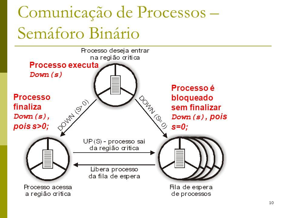 10 Comunicação de Processos – Semáforo Binário Processo é bloqueado sem finalizar Down(s), pois s=0; Processo executa Down(s) Processo finaliza Down(s