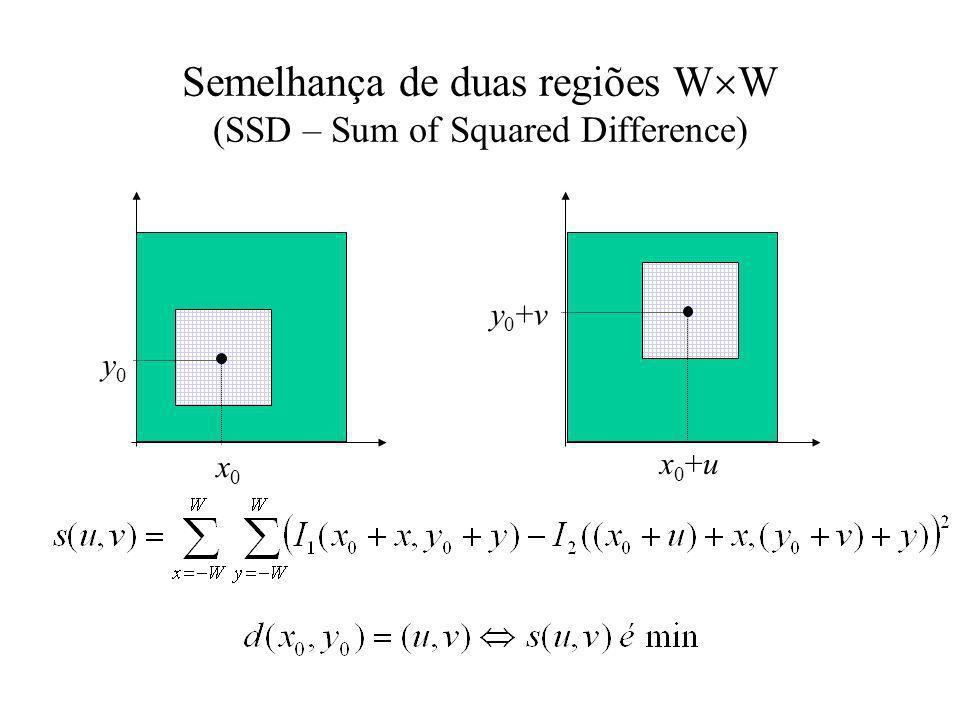 Semelhança de duas regiões W W (SSD – Sum of Squared Difference) x0x0 y0y0 x0+ux0+u y0+vy0+v