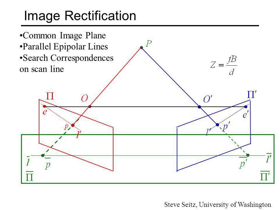 Image Rectification Common Image Plane Parallel Epipolar Lines Search Correspondences on scan line Steve Seitz, University of Washington