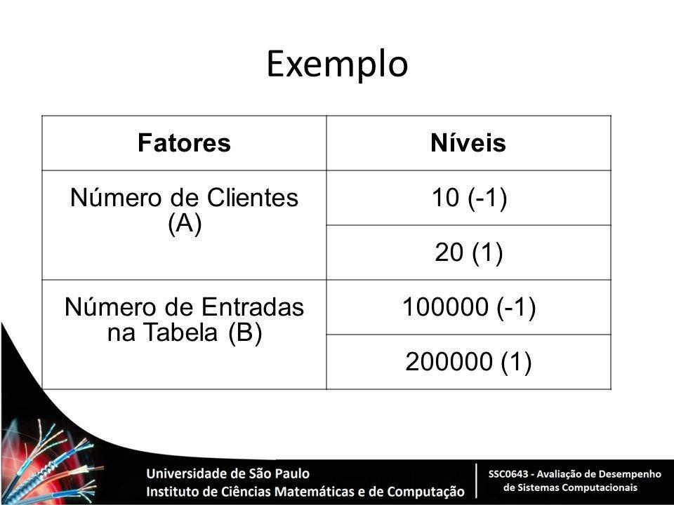 Exemplo FatoresNíveis Número de Clientes (A) 10 (-1) 20 (1) Número de Entradas na Tabela (B) 100000 (-1) 200000 (1)