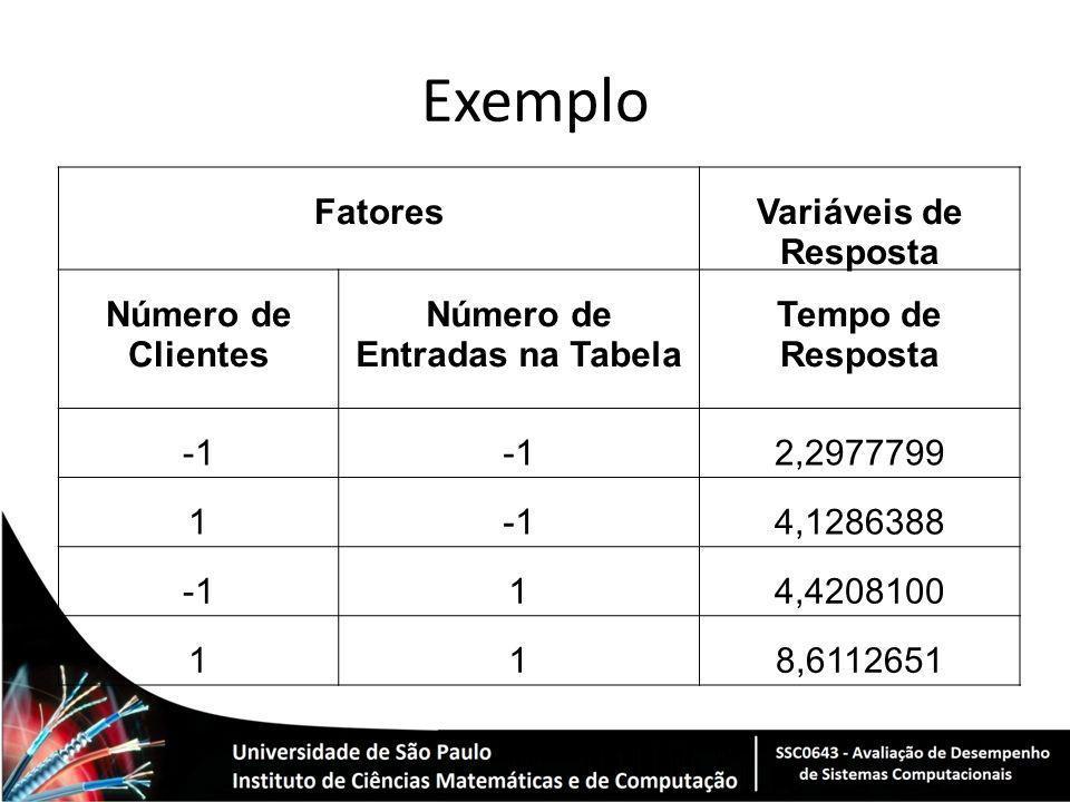 Exemplo Fatores Variáveis de Resposta Número de Clientes Número de Entradas na Tabela Tempo de Resposta 2,2977799 14,1286388 14,4208100 118,6112651