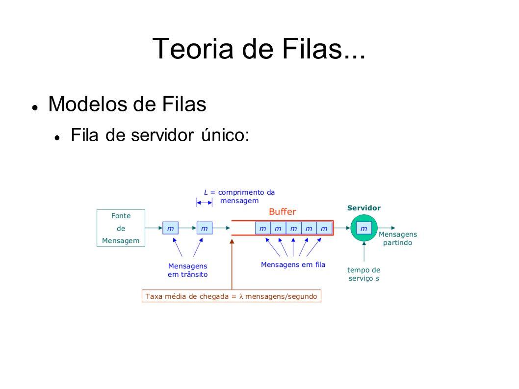 Teoria de Filas... Modelos de Filas Fila com vários Servidores: