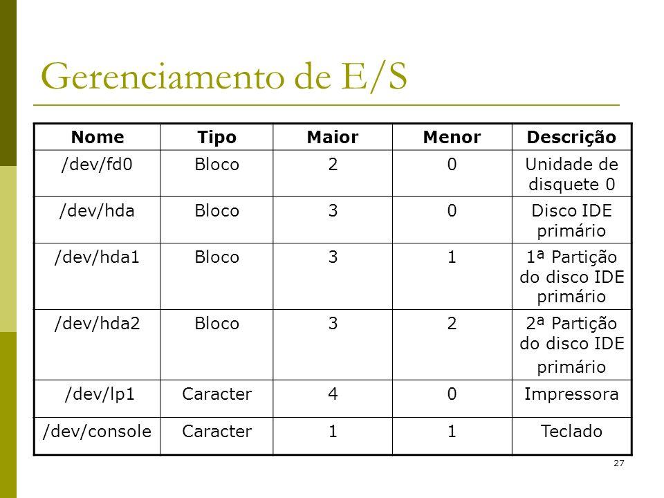27 Gerenciamento de E/S NomeTipoMaiorMenorDescrição /dev/fd0Bloco20Unidade de disquete 0 /dev/hdaBloco30Disco IDE primário /dev/hda1Bloco311ª Partição