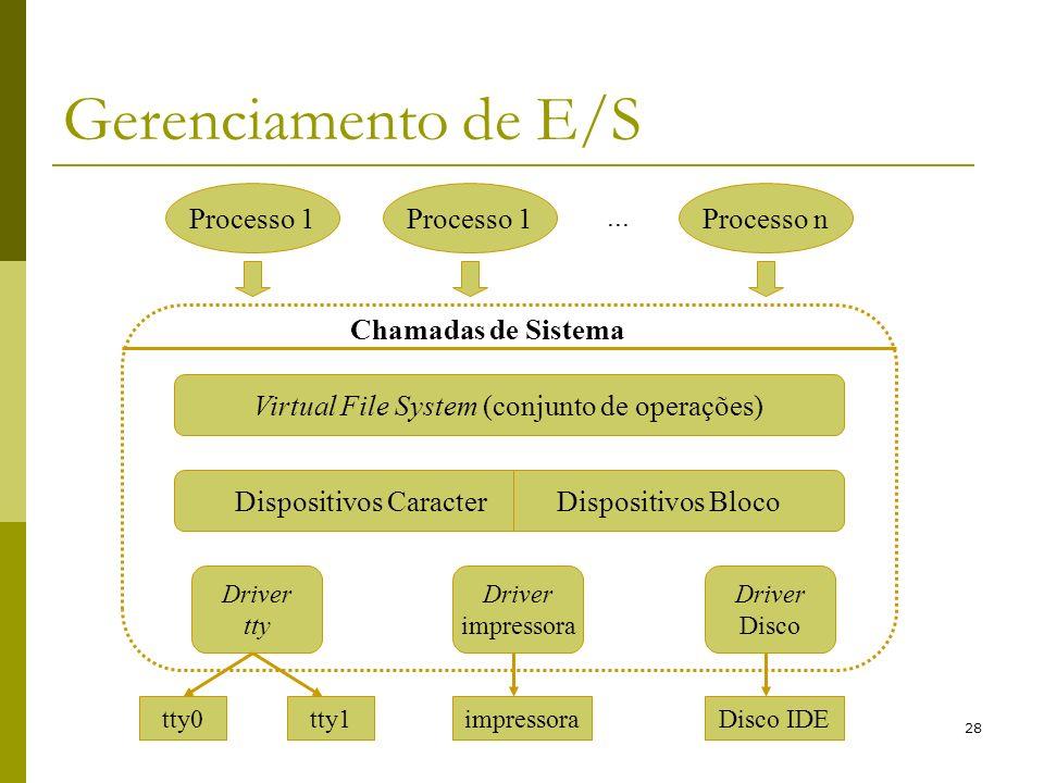 28 Gerenciamento de E/S Processo 1 Processo n... Chamadas de Sistema Virtual File System (conjunto de operações) Dispositivos Caracter Dispositivos Bl