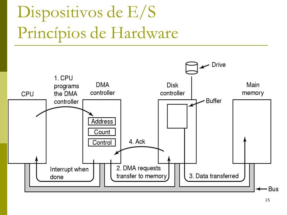 25 Dispositivos de E/S Princípios de Hardware
