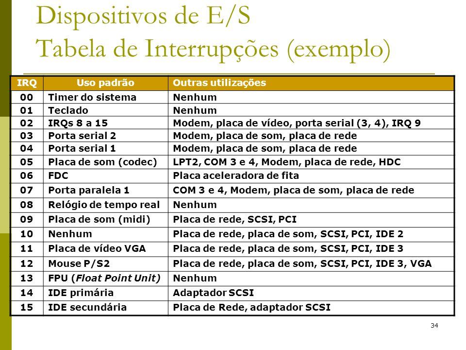 34 Dispositivos de E/S Tabela de Interrupções (exemplo) IRQUso padrãoOutras utilizações 00Timer do sistemaNenhum 01TecladoNenhum 02IRQs 8 a 15Modem, placa de vídeo, porta serial (3, 4), IRQ 9 03Porta serial 2Modem, placa de som, placa de rede 04Porta serial 1Modem, placa de som, placa de rede 05Placa de som (codec)LPT2, COM 3 e 4, Modem, placa de rede, HDC 06FDCPlaca aceleradora de fita 07Porta paralela 1COM 3 e 4, Modem, placa de som, placa de rede 08Relógio de tempo realNenhum 09Placa de som (midi)Placa de rede, SCSI, PCI 10NenhumPlaca de rede, placa de som, SCSI, PCI, IDE 2 11Placa de vídeo VGAPlaca de rede, placa de som, SCSI, PCI, IDE 3 12Mouse P/S2Placa de rede, placa de som, SCSI, PCI, IDE 3, VGA 13FPU (Float Point Unit)Nenhum 14IDE primáriaAdaptador SCSI 15IDE secundáriaPlaca de Rede, adaptador SCSI