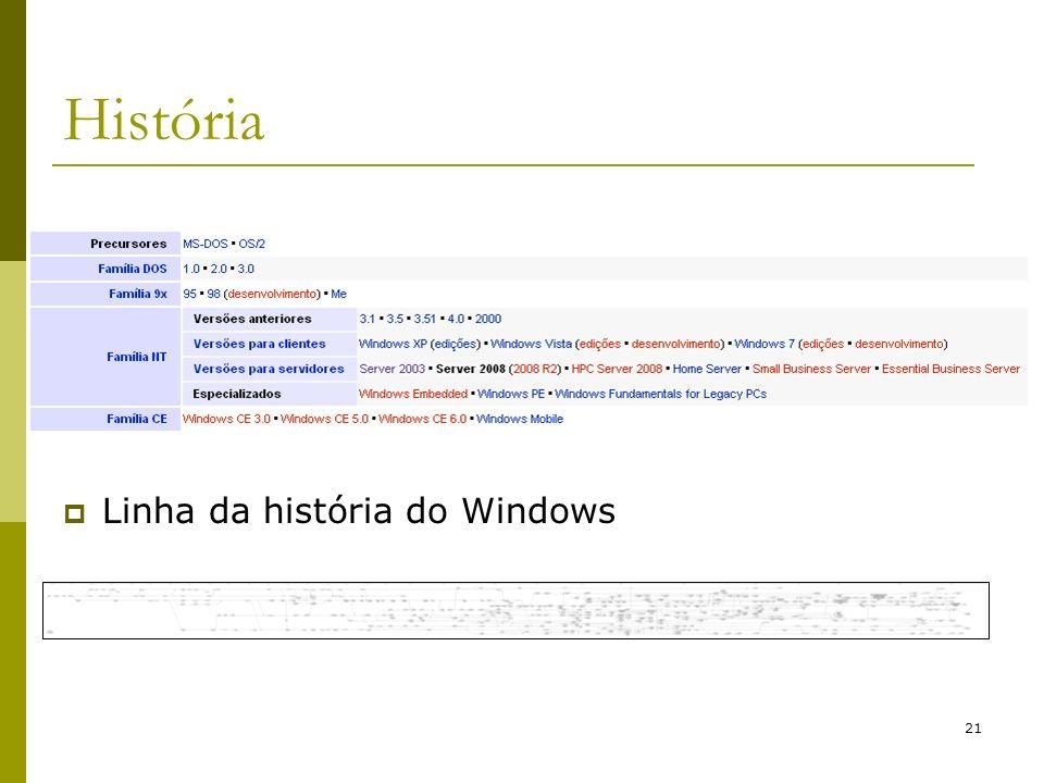 21 História Linha da história do Windows