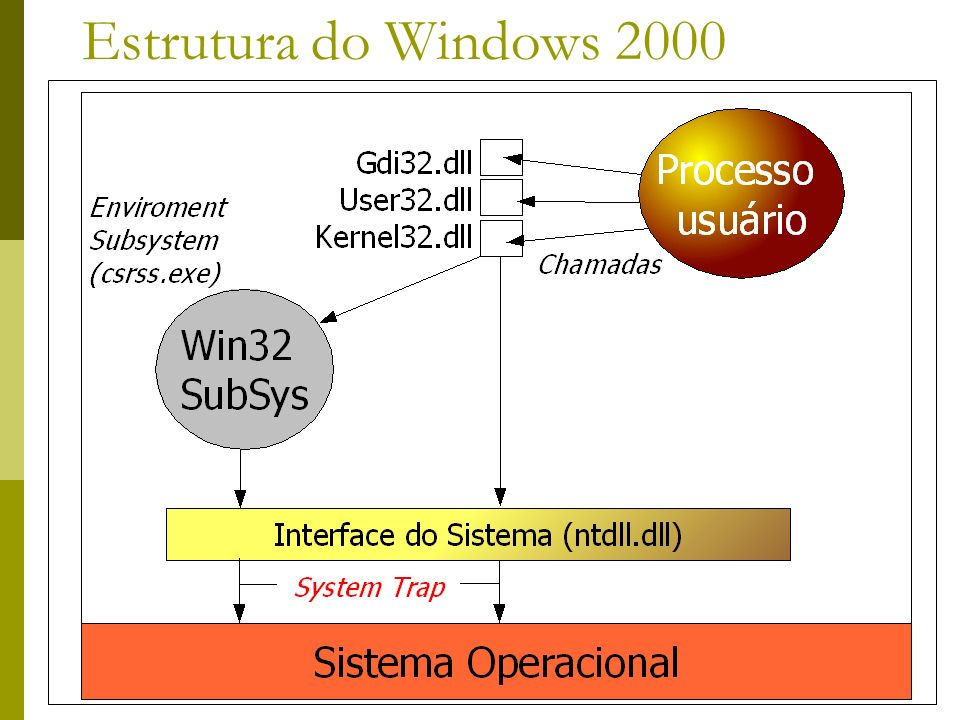 36 Estrutura do Windows 2000