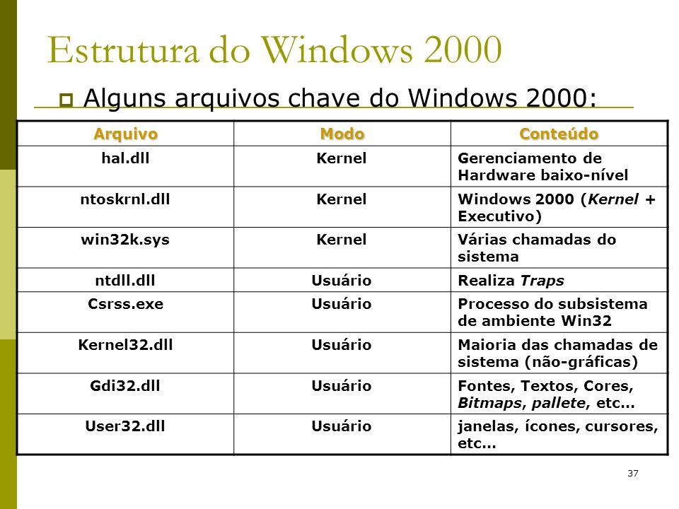 37 Estrutura do Windows 2000 Alguns arquivos chave do Windows 2000: ArquivoModoConteúdo hal.dllKernelGerenciamento de Hardware baixo-nível ntoskrnl.dllKernelWindows 2000 (Kernel + Executivo) win32k.sysKernelVárias chamadas do sistema ntdll.dllUsuárioRealiza Traps Csrss.exeUsuárioProcesso do subsistema de ambiente Win32 Kernel32.dllUsuárioMaioria das chamadas de sistema (não-gráficas) Gdi32.dllUsuárioFontes, Textos, Cores, Bitmaps, pallete, etc...