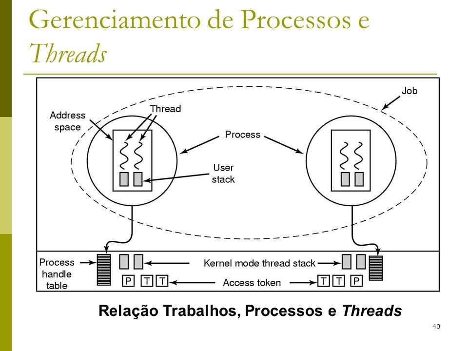 40 Gerenciamento de Processos e Threads Relação Trabalhos, Processos e Threads