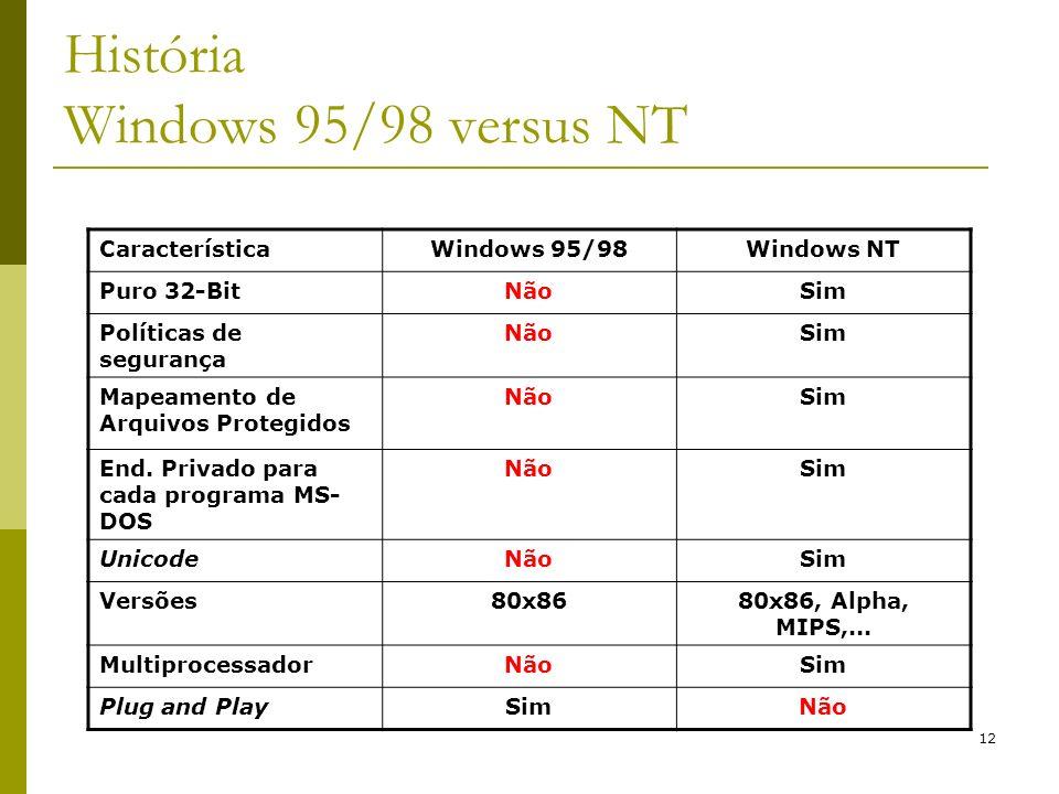 12 CaracterísticaWindows 95/98Windows NT Puro 32-BitNãoSim Políticas de segurança NãoSim Mapeamento de Arquivos Protegidos NãoSim End. Privado para ca